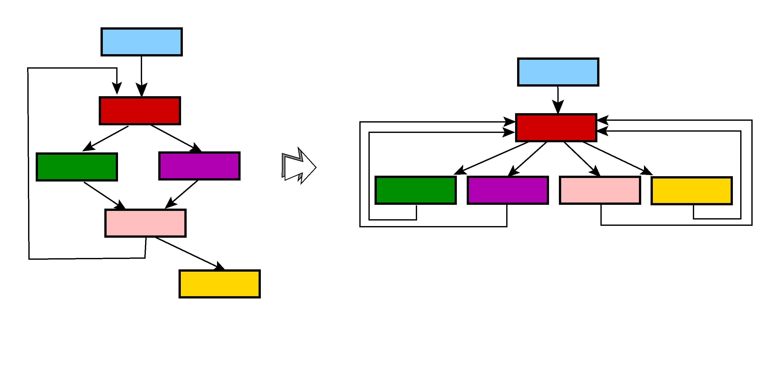 Control-Flow Flattening